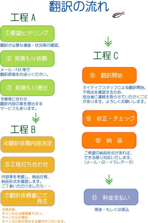 翻訳の流れ2